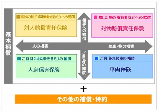 自動車 保険 自然 災害 東京 海上 自然災害を補償してくれない