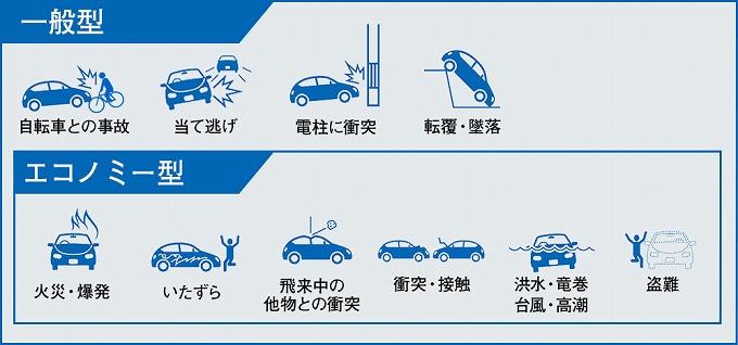 自動車 保険 自然 災害 東京 海上 補償してもらうためには?
