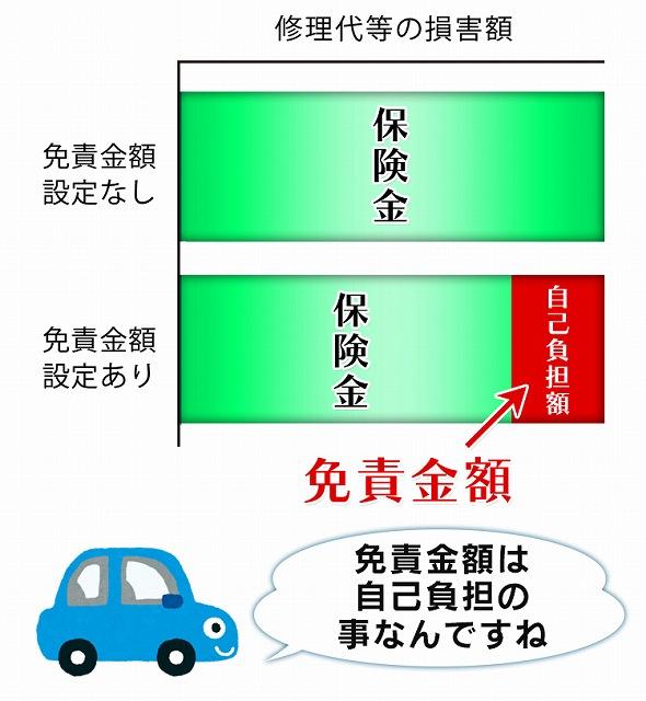 自動車 保険 必須 項目 免責の設定方法