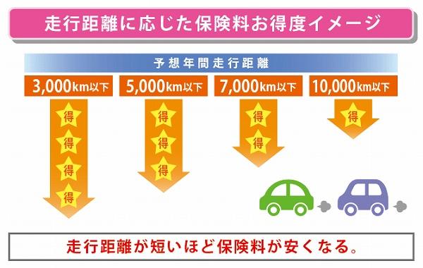 自動車 保険 必須 項目 年間走行距離割引