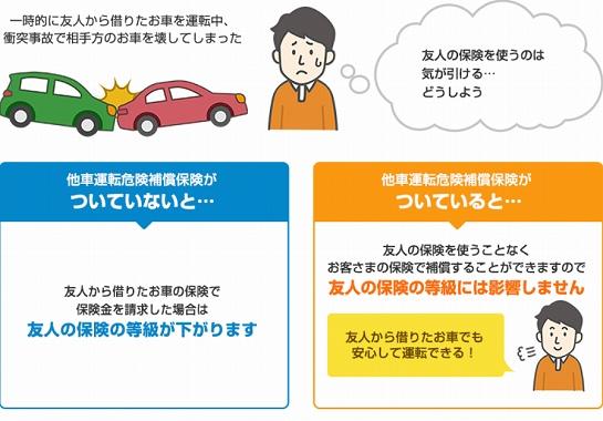 損保 ジャパン 自動車 保険 他人 名義 自動車保険等級について