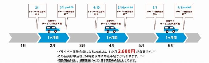 損保 ジャパン 自動車 保険 他人 名義 等級引継ぎできるか