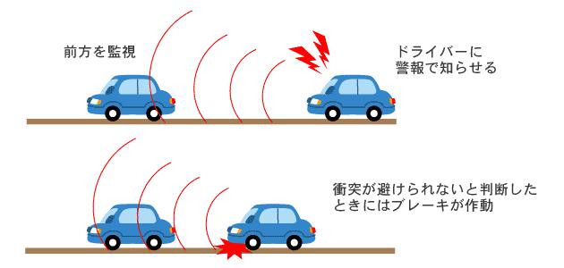 東京 海上 日動 自動車 保険 自動 ブレーキ 概要