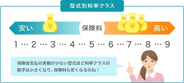 東京 海上 日動 自動車 保険 自動 ブレーキ 割引期間終了後は?