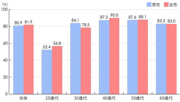 死亡保険 加入年齢 平均で30代