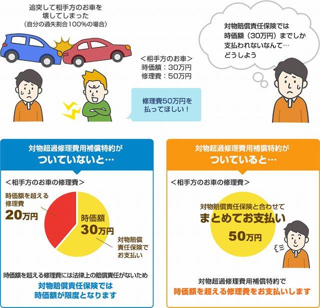 自動車 保険 何 を つける 対物超過修理費特約