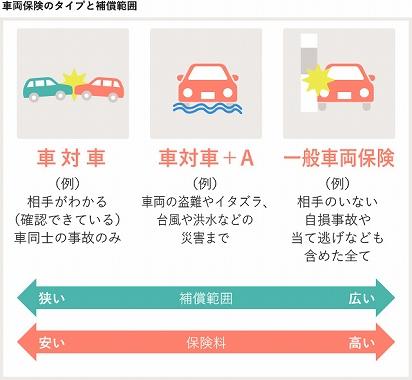 自動車 保険 身内 事故 物損事故