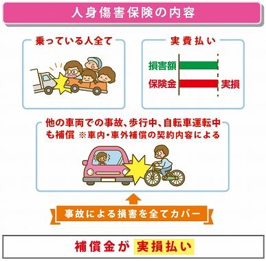 自動車 保険 身内 事故 人身事故