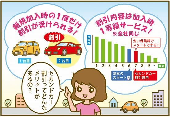 自動車 保険 2台目 子供 どんな割引?
