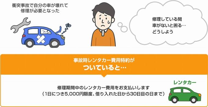 自動車 保険 故障 代車 補償金額