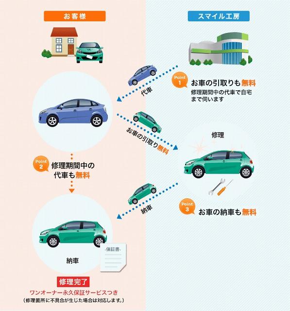 自動車 保険 故障 代車 代車提供
