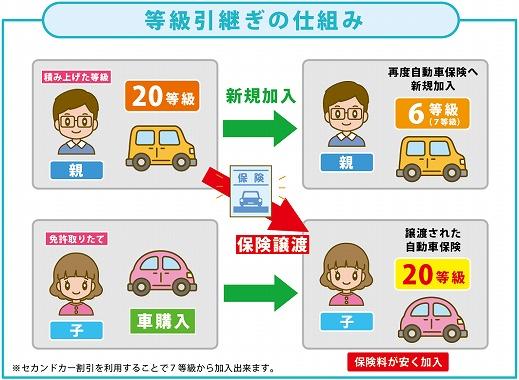 自動車 保険 主に運転する人 変更 設定する意味