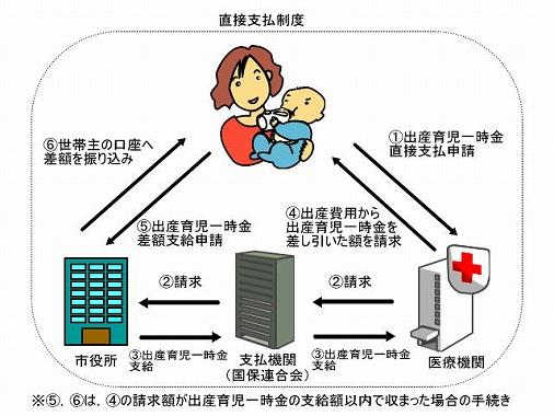帝王切開 生命保険 いくらもらえる 出産育児一時金