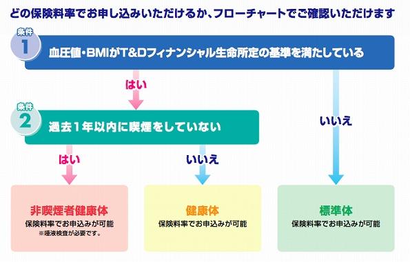 生命保険 唾液検査 T&Dフィナンシャル生命