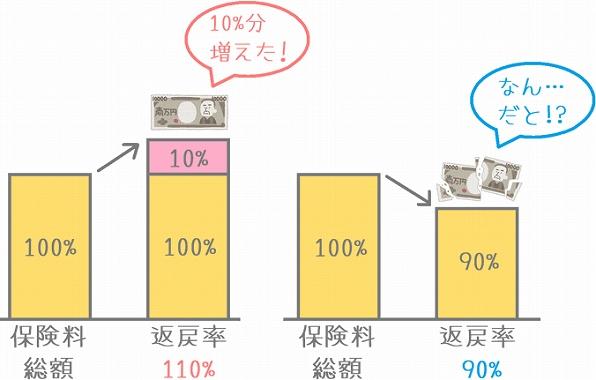 学資保険 払込期間 短い 学資保険の返戻率