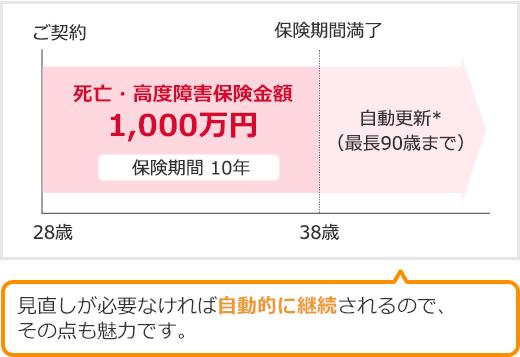 定期保険 200万 オリックス生命FineSave