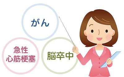 日本生命 がん保険 給付金 3大疾病補償保険