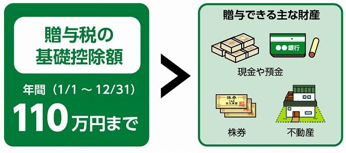 日本生命 生前贈与 プラン 税金は?
