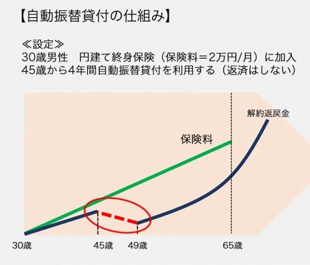 日本生命 保険料 滞納 自動振替貸付制度