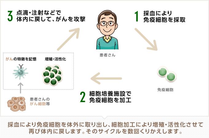 チューリッヒ ガン保険 弱点 デメリット②