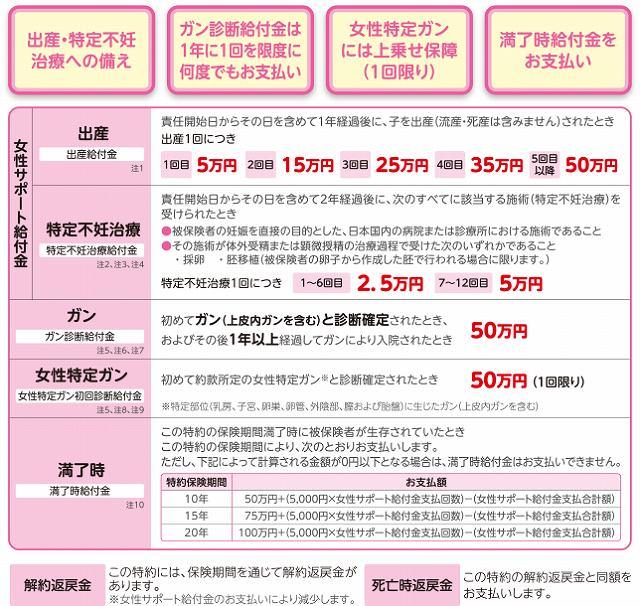 三井住友海上あいおい生命 女性 特約 女性サポート給付金付ガン診断給付特約の内容