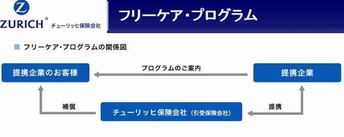 セゾン チューリッヒ 保険 500円 提供できる理由