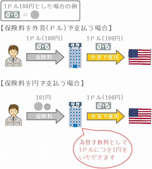 プルデンシャル 円高 リスク