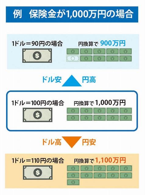 プルデンシャル 円高 為替の円高円安の影響