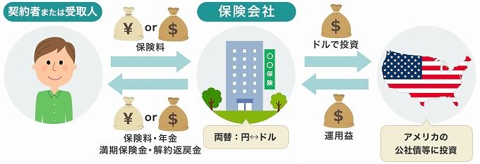 プルデンシャル 円高 外資建て保険